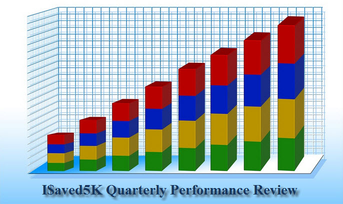 Quarterly Performance Review - Q2 Of 2017