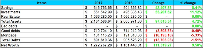 2017 YTD Q3 Net Worth