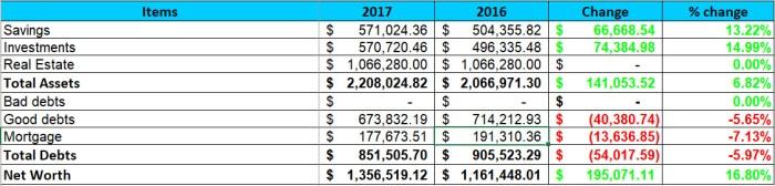 2017 Year-end Net Worth Performance