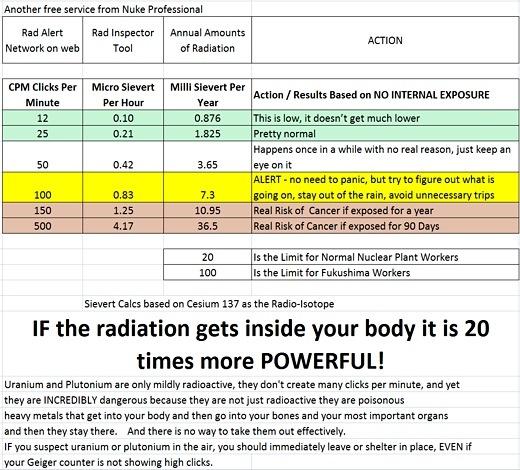 Radiation Surge in Utah - 601 Counts Per Minute - 3X \