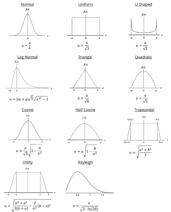 Introduction to Statistics for Uncertainty Analysis isobudgets