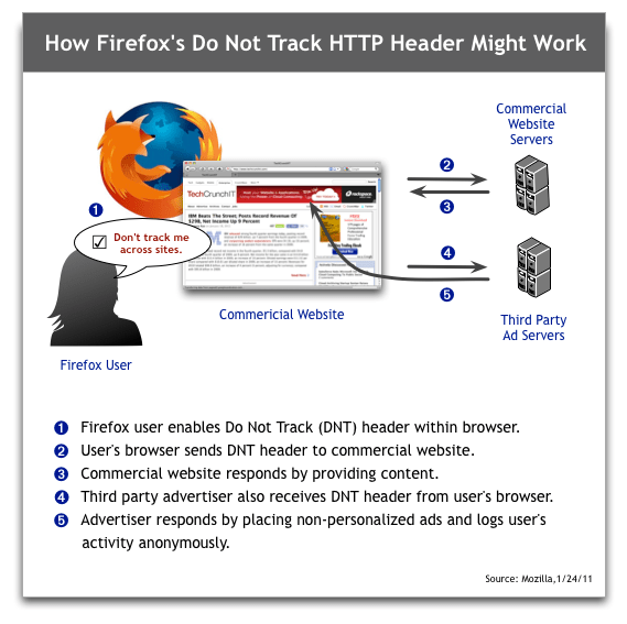 Mozilla Firefox Do Not Track