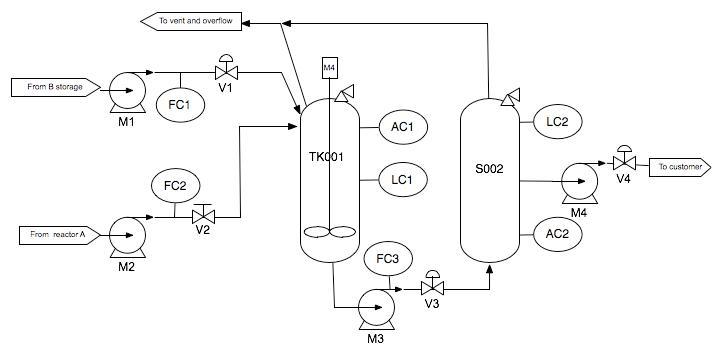 Comment Lire Un Schc3a9ma Pid Piping  Instrumentation Diagram