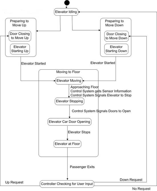 Elevator Controls Diagrams - New Era Of Wiring Diagram \u2022