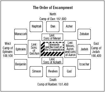 tent of meeting diagram