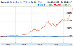 Microsoft vs Apple stock price