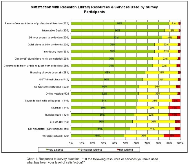 Assessing Customer Satisfaction at the NIST Research Library - sample client satisfaction survey