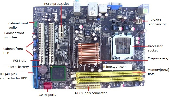 MotherboardTypes and Components Explained