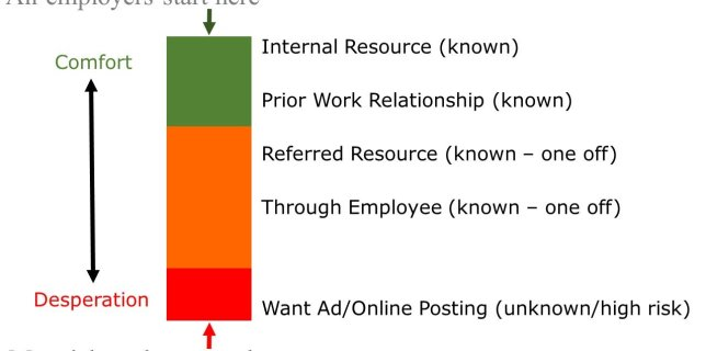 How employers find employees versus how job seekers find jobs