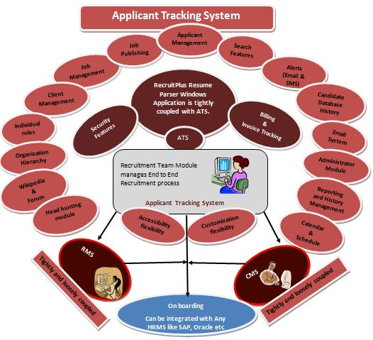 ITCONS e-Solutions Private Limited - Applicant Tracking System