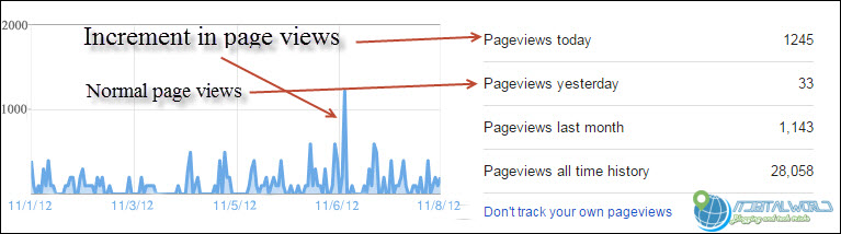 increase in pageviews after buying backlinks