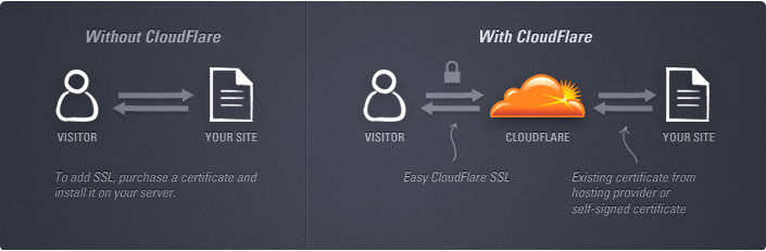 why to use cdn - how cloudflare works