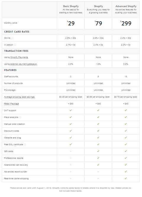 fees and charges of shopify