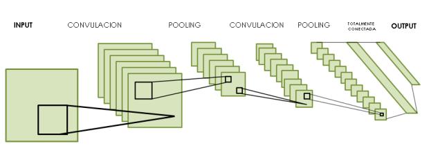 Convolutional Neuronal Network