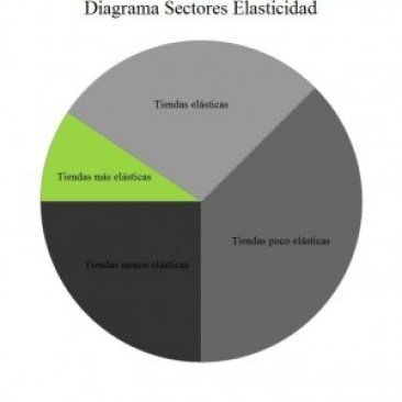 ITELLIGENT_como optimizar el precio de tus productos_Diagrama_Sectores_Elasticidad