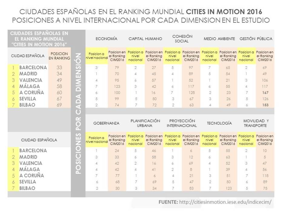 Ranking_Cities in Motion_2016