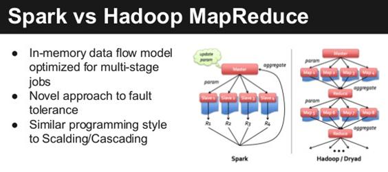 Spark vs Hadoop_framework