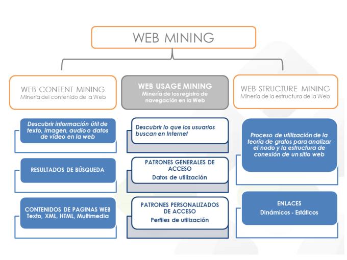 webdatamining_itelligent
