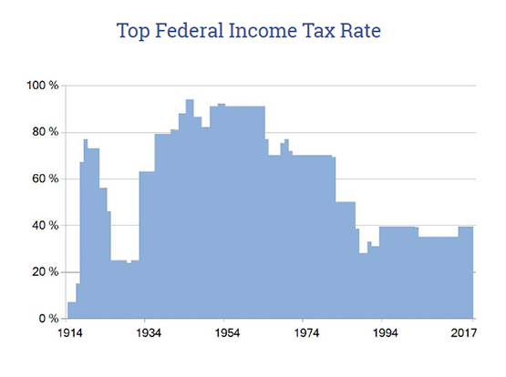Personal Income Tax History
