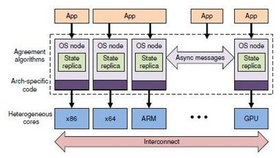 Microsoft Barrelfish Operating System
