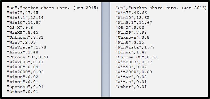 Operating systems statistics January 2016 (6)
