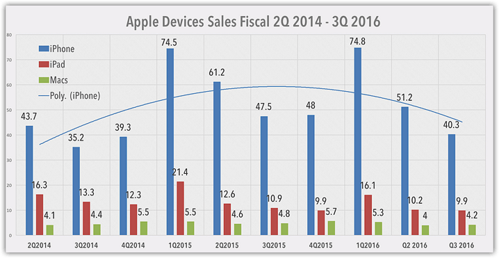 Apple iOS devices sales by quartel