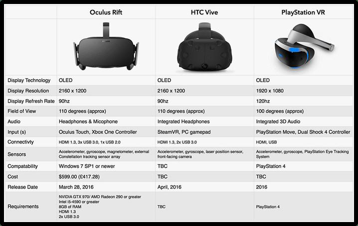 vr-headset-comparison-oculus-vs-vive-vs-ps-vr