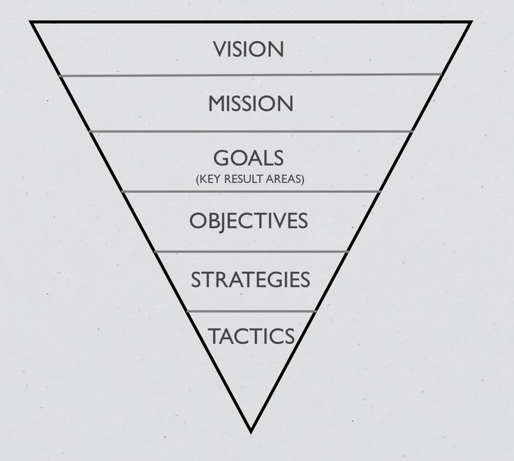 Business Difference Between Goals, Objectives, Strategy and Tactics - how to make strategic planning implementation work