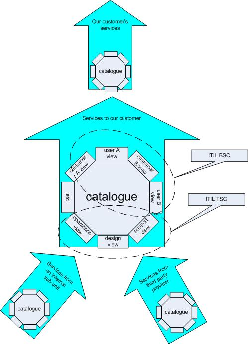 ITIL services are customer-facing, whatever catalogue they appear in - services catalogue examples