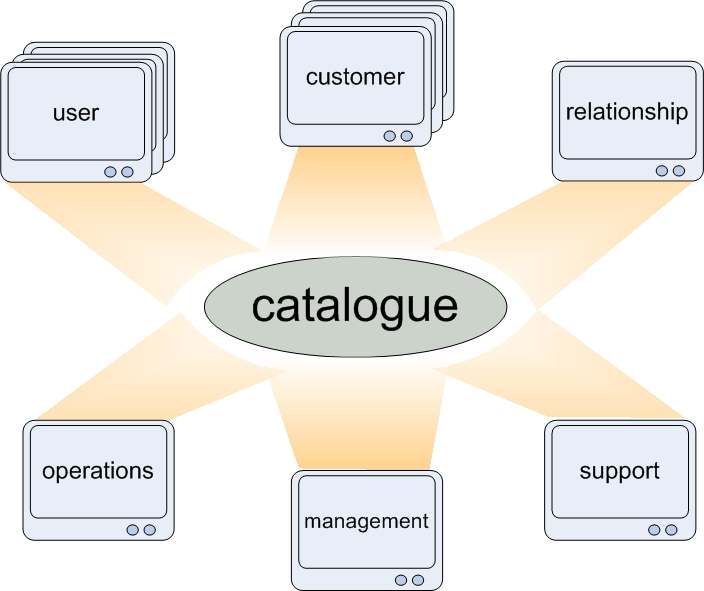 There is only one service catalogue The IT Skeptic - services catalogue examples