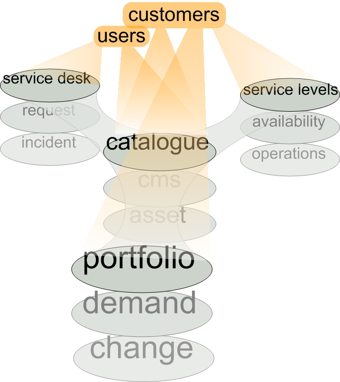 Service catalogue and service request catalogue The IT Skeptic - services catalogue examples