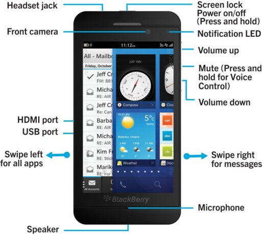 blackberry z3 diagram