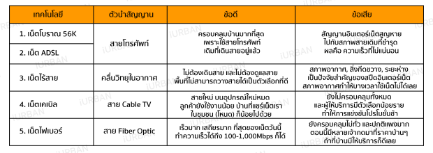 technology-internet-thailand-iurban