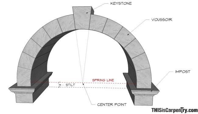 อัศจรรย์แห่ง อาร์กโค้ง Arch องค์ประกอบของสถาปัตย์โรมัน