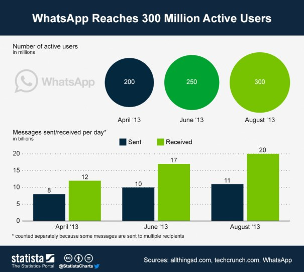 Whatsapp reaches 300 Million Active Users
