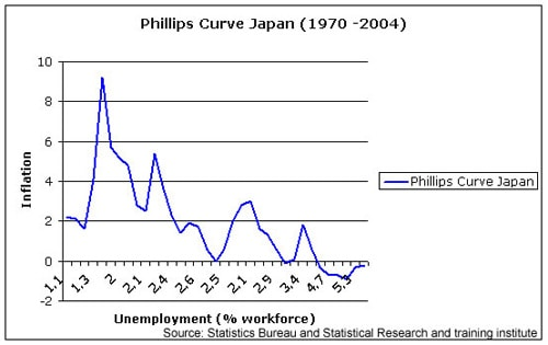 Phillips curve phenomenon Do the US and Japan follow it?