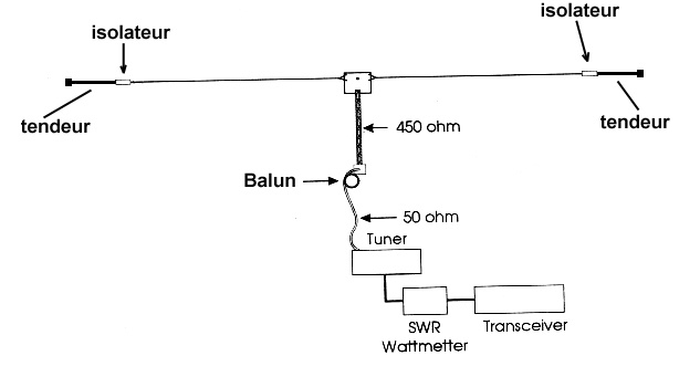 Elyagi M moreover Ecarteur moreover  furthermore M Antenna in addition Zeppelin Antenna. on inverted l ham antenna