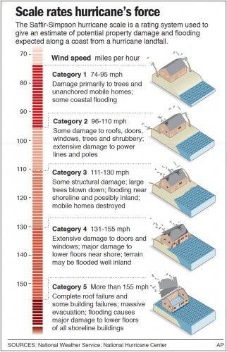 Tips for Hurricane Safety  Preparedness \u2013 iWeatherNet