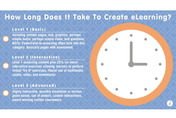 How Long Does It Take To Create E-Learning?