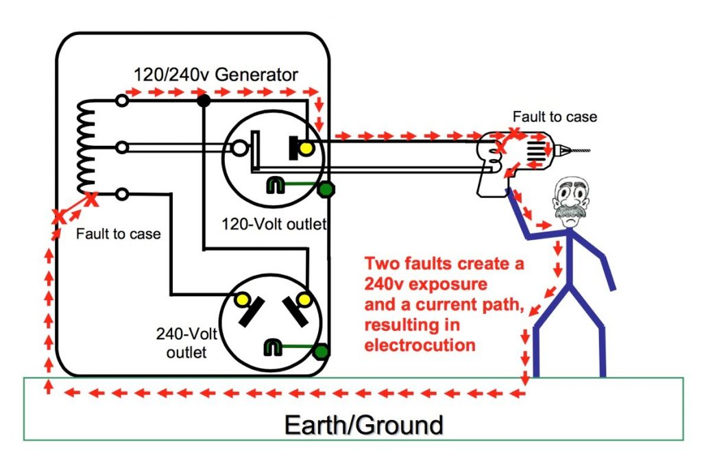 Grounding Requirements for Portable Generators \u2013 Jade Learning