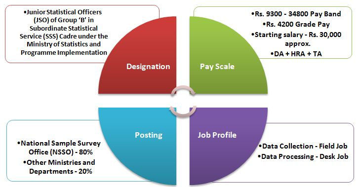 SSC Statistical Investigator Job Profile and Promotions