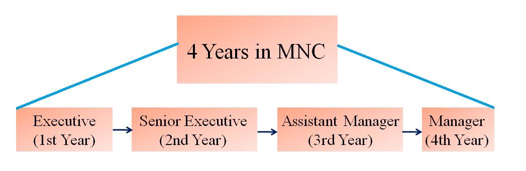 Short Term Career Goals Examples towelbars