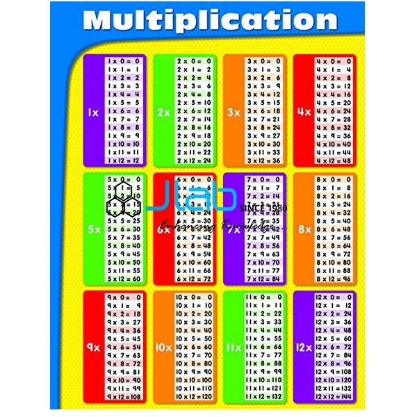 Multiplication Chart India, Multiplication Chart Manufacturer