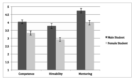 Moss-Racusin et al 2012: Ratings of Male and Female applicants who are equally qualified, by faculty