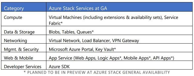 160129AzureStackServices_lg