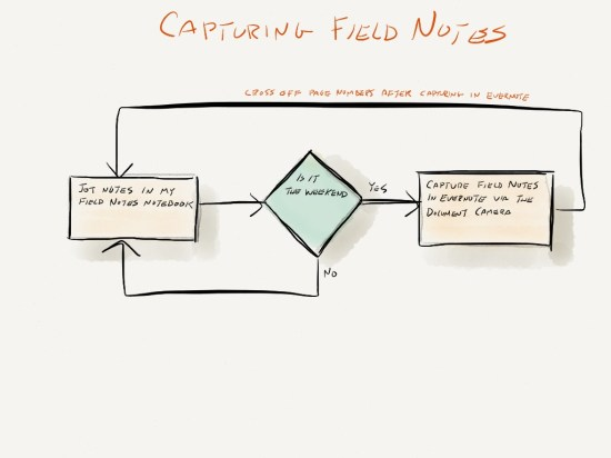 Field Notes Process