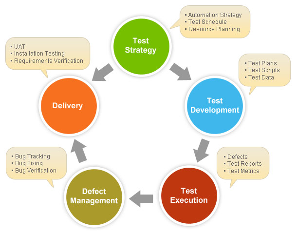 how to prepare test strategy document