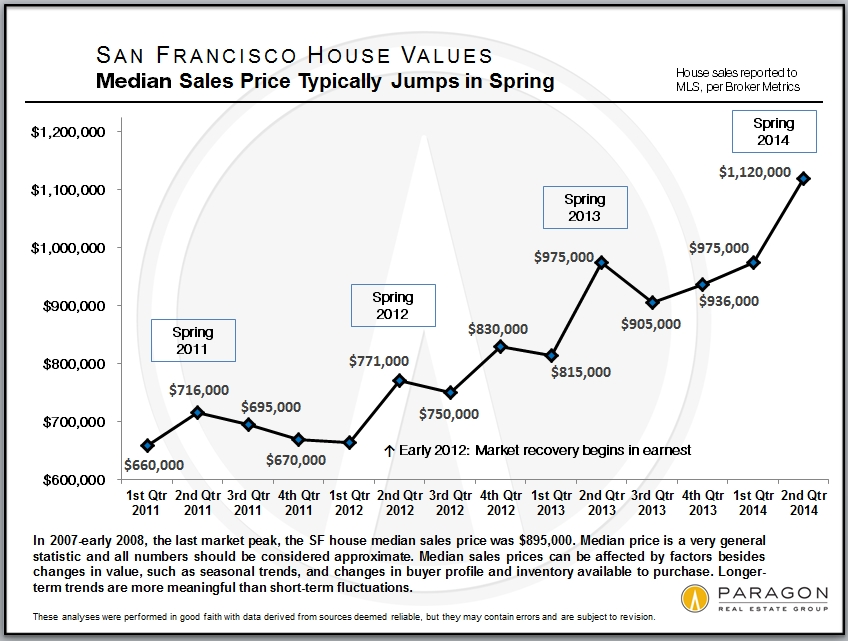 Prices Cycles and Trends in SF Real Estate Jane Poppelreiter Real
