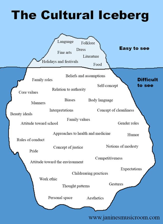 The rest of the iceberg Janine\u0027s Music Room