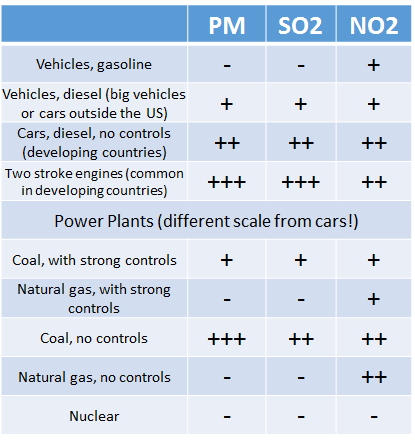 Chart with differing sources of pollution, and relative amounts of pollution produced by each.